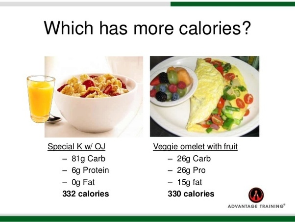 in the above example the cereal and the omlette have similar calories but with the cereal i am sure to get hungry again sooner as compared to eating the