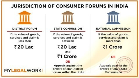 How to register a complaint in consumer court in india online is it you need visit forum and ask them a format to file petition prepare petition according to that with the help of typing expert whom you can find near local spiritdancerdesigns Gallery