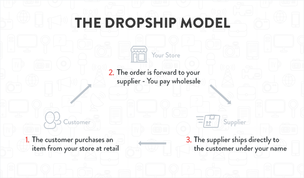 I am looking to build and grow a dropshipping business that
