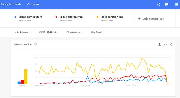 What are Slack's competitors? - Quora