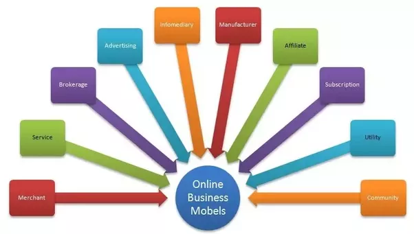 What are se examples of internet business models? - Quora