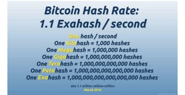 how long does it take to earn 1 bitcoin