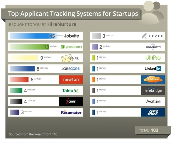 What is the best applicant tracking system, and why? What are some ...