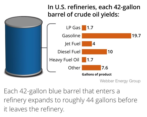 how many gallons of distillate fuel can you get out of a 42 gallon
