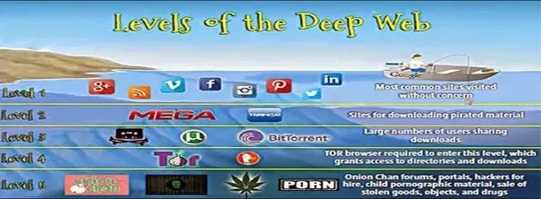 What is the deepdark web and how do you access it quora mysterious stories about deep web ccuart