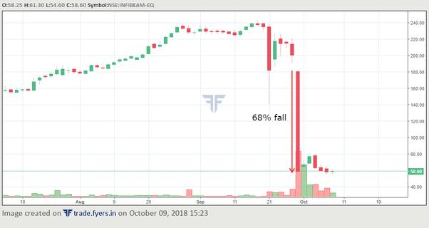infibeam share price