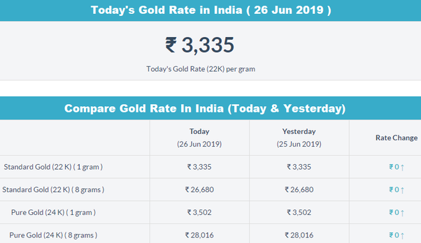 What Is The Gold Rate In India Today
