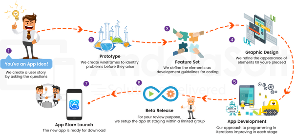 process flow diagram for mobile application wiring diagram online Approval Process Flow Diagram what are mobile app development services? quora approval process flow diagram process flow diagram for mobile application