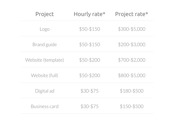 How Much Should I Charge For Freelance Web Design Quora