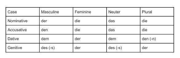 how to learn german articles quickly - quora