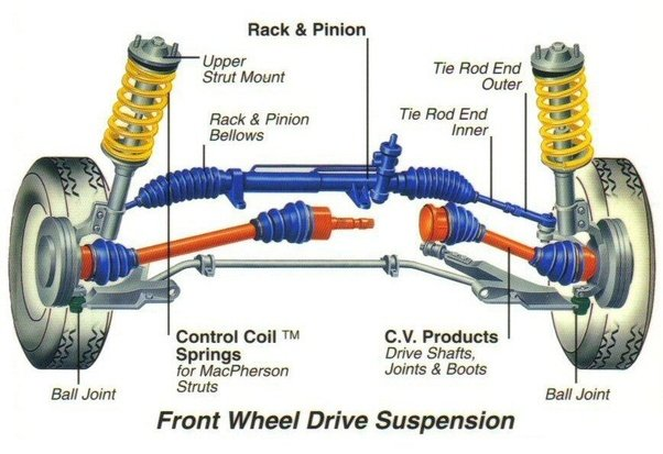 How Is Engine Power Delivered To The Wheels Of A Front Wheel Drive Car