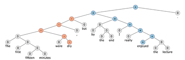 What are the best resources to learn about deep learning?