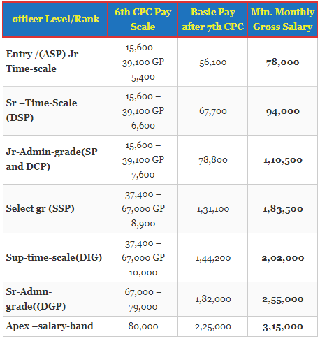 What is the salary for an IPS? - Quora