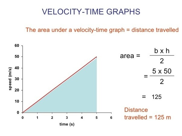 How To Determine Total Distance Traveled Given Time And Velocity