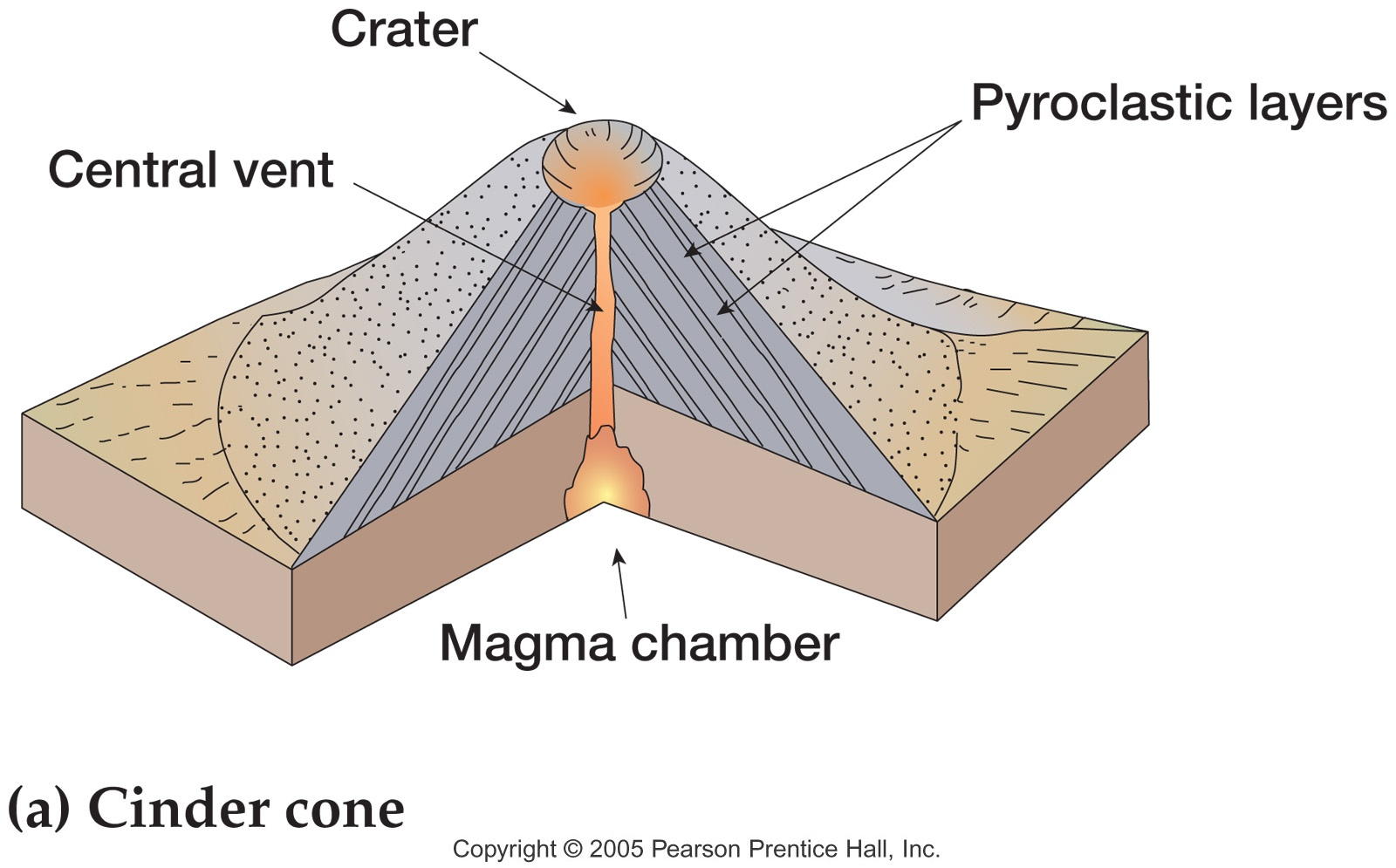 how is composite volcano different from the others? quoracinder cone volcanoes are fairly small, generally only about 300 feet meter tall and not rising more than 1,200 feet they can build up over short periods