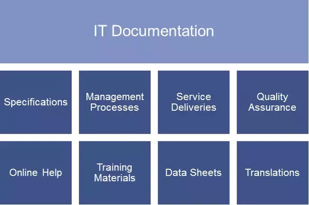 How Would You Justify Importance Of Business Process Documentation - Business process documentation