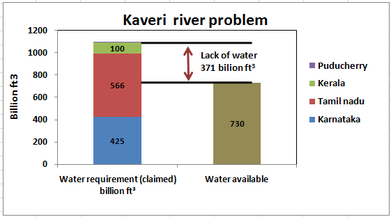 Inter state water disputes essays