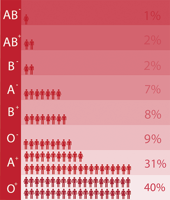 How rare is A negative blood? - Quora