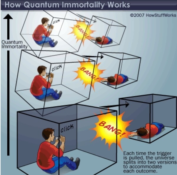 What are quantum suicide and quantum immortality? - Quora