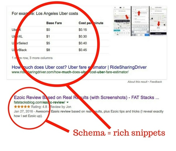 How much does Schema really impact on SEO? - Quora