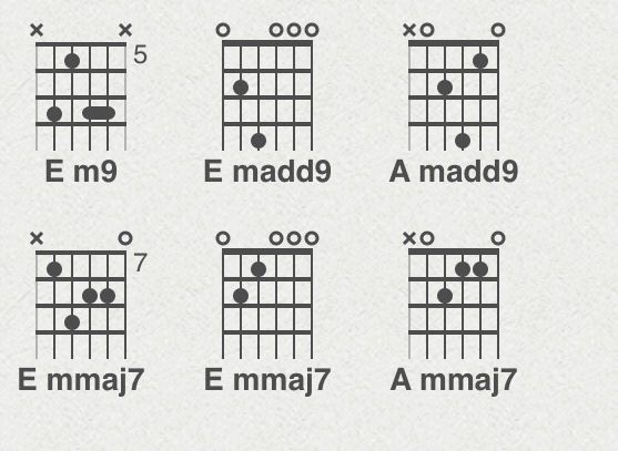 Is there an Em7#9 chord (like the Hendrix chord but minor)? - Quora