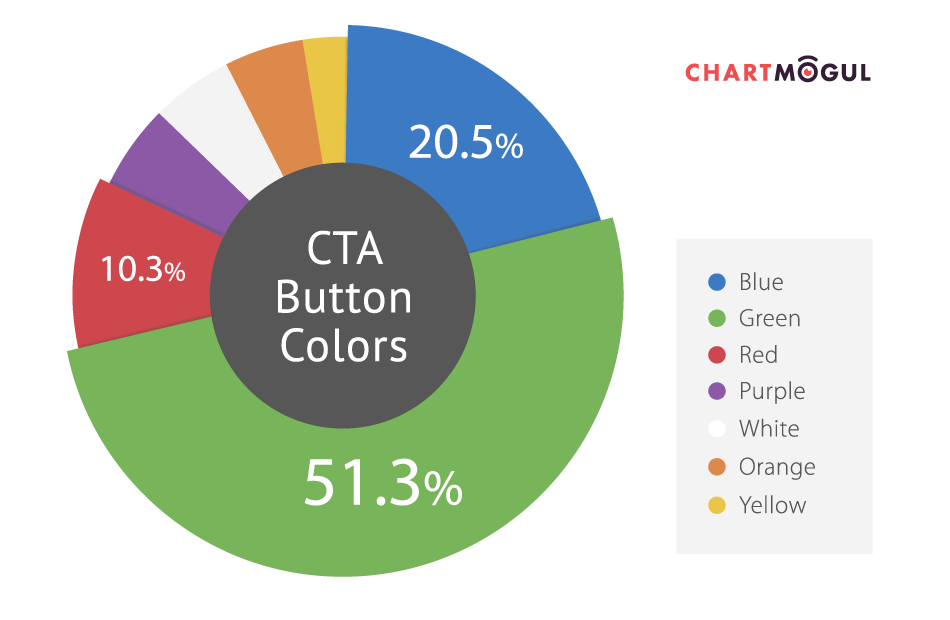 CTA Color buttons