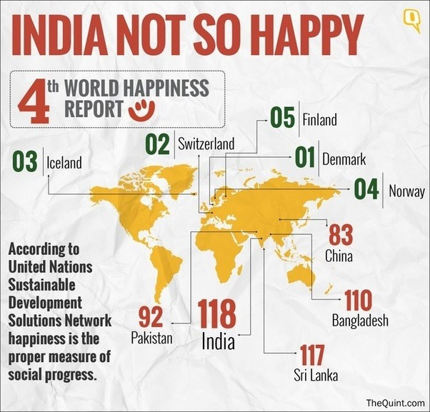 Why Is India Ranked Nd In The World Happiness Report What Is - India poor country ranking