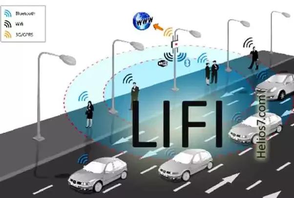 How does Li-Fi technology work using LED lights?