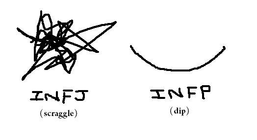 Can you explain, in a simple way, the difference between INFJ and