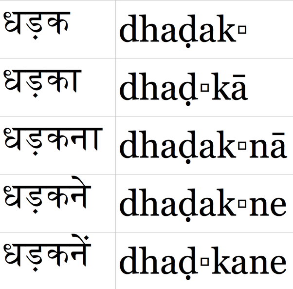 Why Do Hindi People Skip Last A Letter Of Sanskrit Words Quora