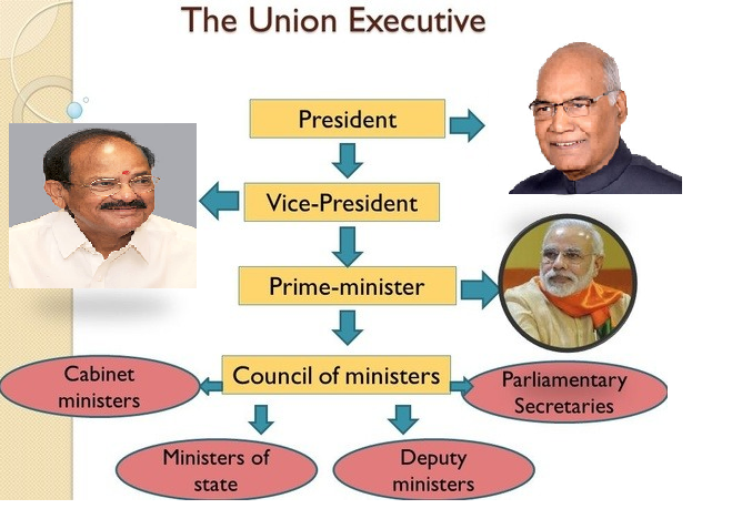 What is the difference between cabinet minister, union minister and