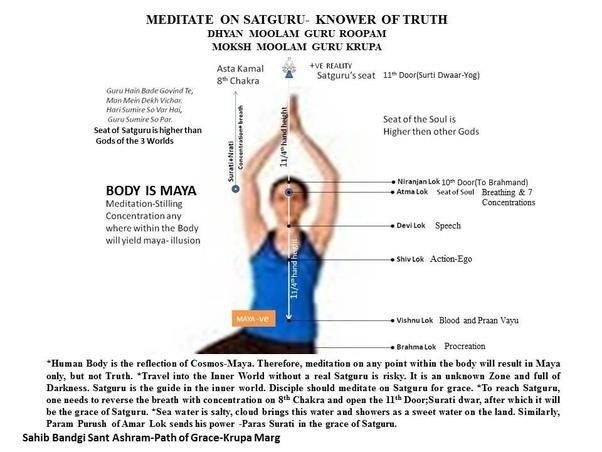 ¿Dónde se arregla su concentración si nuestro cuerpo es el reflejo del Cosmos, y ambos representan a Maya?