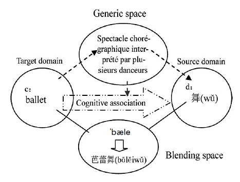 Zhang and Guo view phono-semantic matching as phono-morphological calque  instead, probably because the Chinese transcription process also shows ...