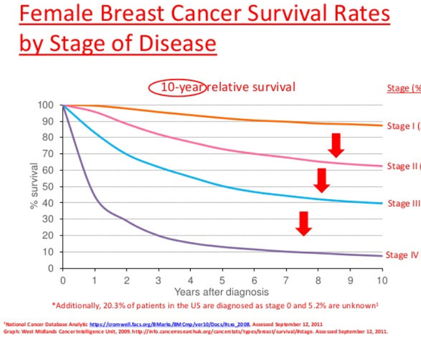 Join. breast cancer survivial rate can