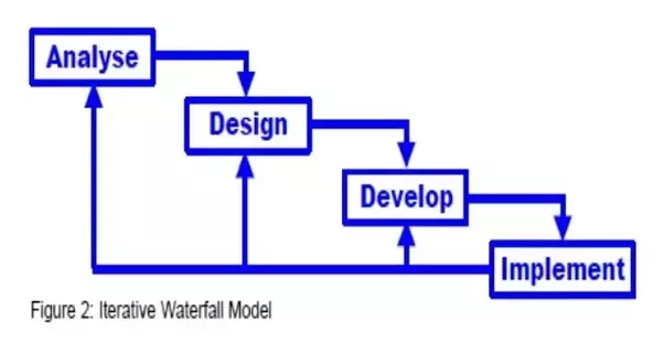 What Is Iterative Waterfall Model Quora