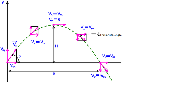 How to find velocity in projectile motion and what is the formula of now if you wish for the direction divide the y component with the x component and take the arctan of the result to get the acute angle between the resultant ccuart Gallery