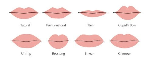 What are the types of mouth shapes? - Quora