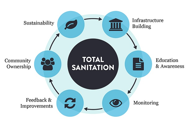 effective sanitation