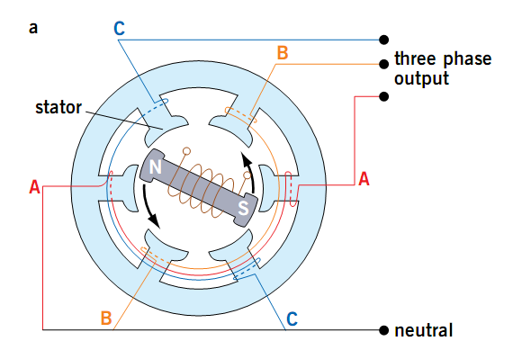 Why Does Alternating Current Ac Changes Its Direction