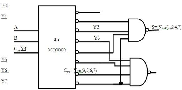How can we implement a full adder using decoder and NAND gates Quora