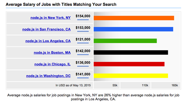 indeed is the best place to determine this heres the average annual salary for nodejs six major american cities