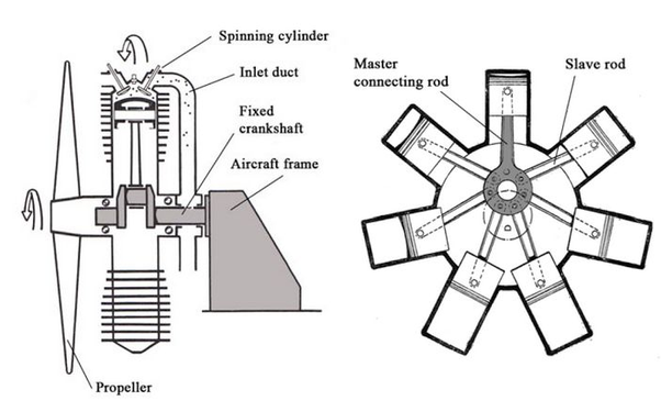 What is the gyroscopic action on propeller aircraft? - Quora