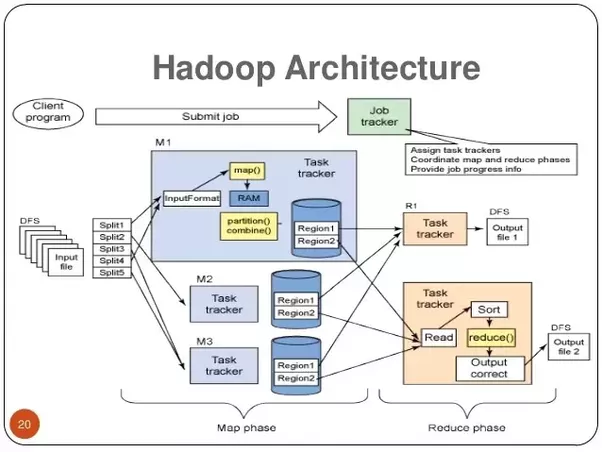 What are some good graphics of Apache Hadoop architecture ...
