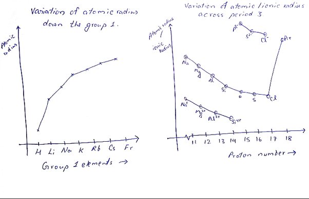 What is the order of increasing atomic radius quora in a periodic table if we move down the group the atomic radius increases because new shellorbital is added you can see the trend in the above diagram of urtaz Choice Image