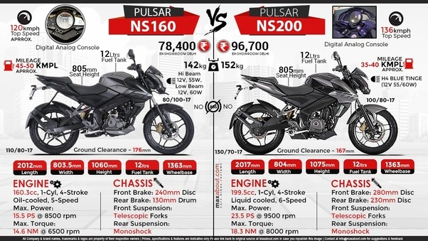 Drive A Tank >> In comparison between the Pulsar NS 160 and the NS 200, which one is the money worth? - Quora