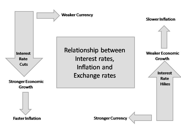 gdp and exchange rates relationship