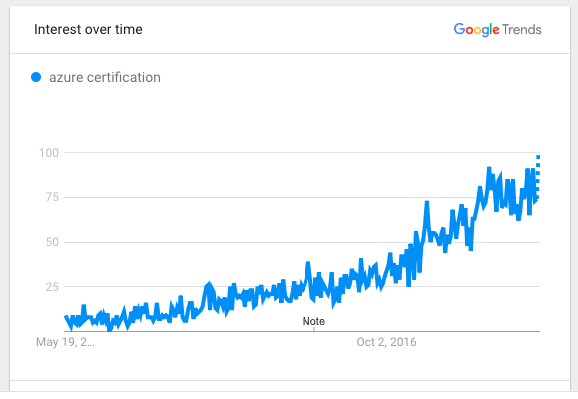 Is Microsoft Azure certification worth it? - Quora