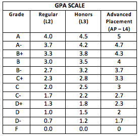 What letter grade is a 2.5 GPA?   Quora