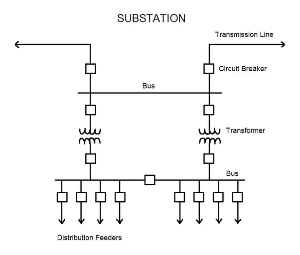 What is the difference between a grid and a substation for Distribution substation