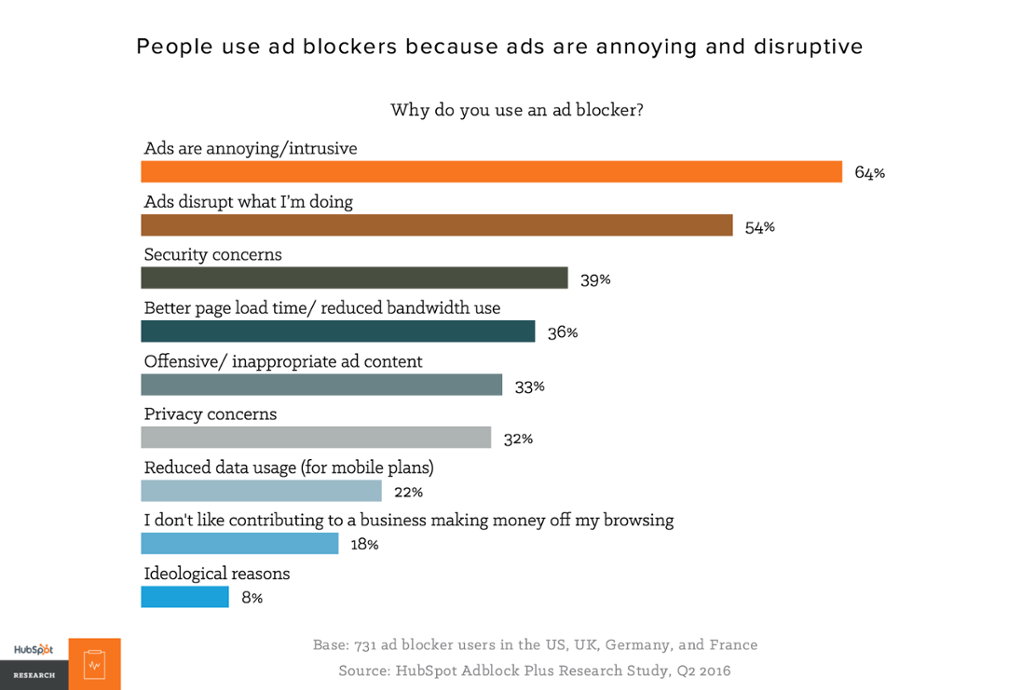 Why does Google allow us to use the Adblock plug-in? - Quora